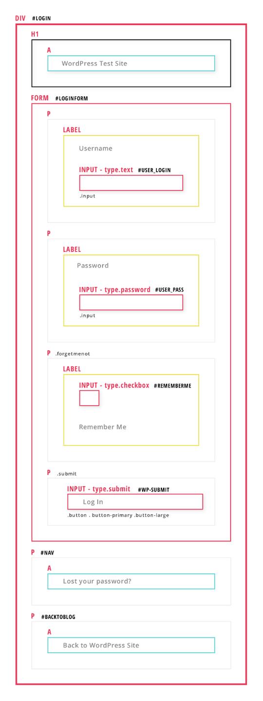 HTML struktura wp login stranice