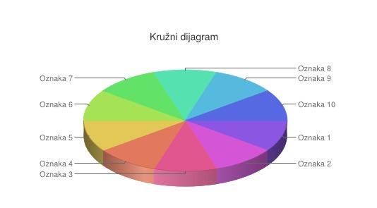 Google kružni dijagram